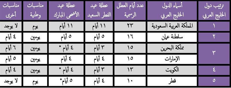 بالصور اجازات سلطنة عمان 2019 20160806 1124