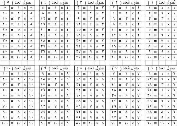 صور جدول الضرب من 1 الى 10 بالعربي