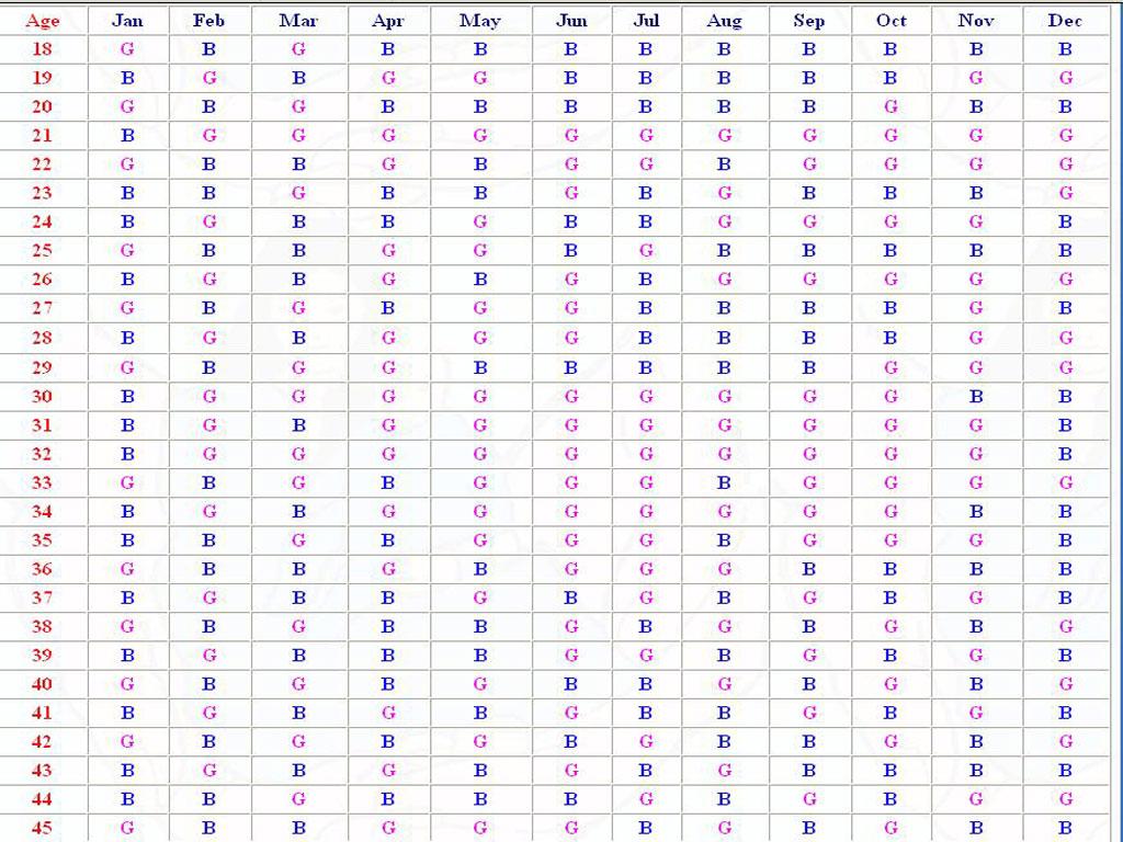 صور الجدول الصيني لتحديد نوع الجنين بالعربي