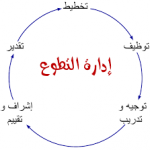 دورة مهارات ادارة الوقت للباحثين عن عمل