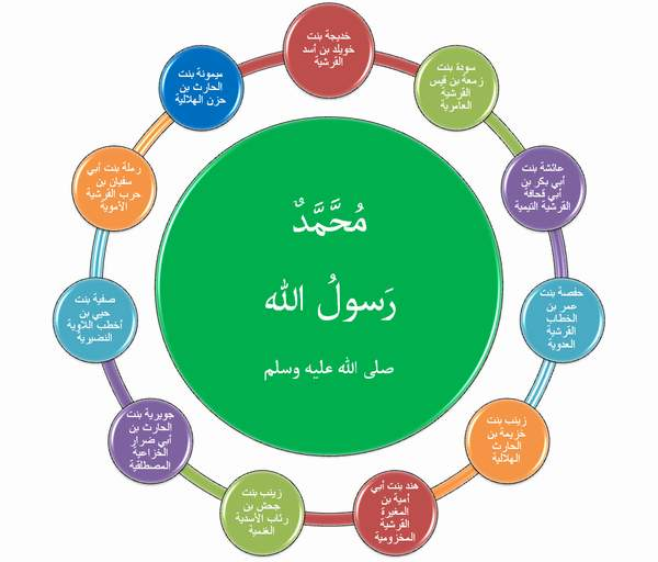 بالصور اخر نساء النبي صلى الله عليه واله وسلم موتا 20160911 261