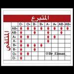 عيوب فصيلة الدم b